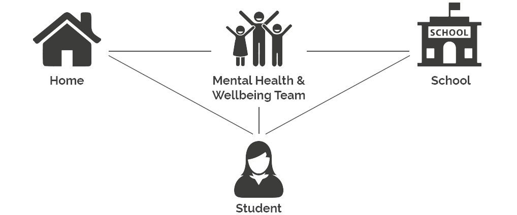 mental-health-and-wellbeing-team